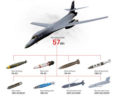 B-1B Lancer - sứ giả răn đe Triều Tiên của không quân Mỹ