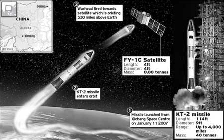 Trung Quốc phát triển tên lửa chống vệ tinh quỹ đạo siêu cao