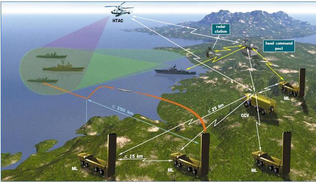 Tin tức tình hình Biển Đông tối 28-07-2017: Tên lửa Bastion-P của Việt Nam tấn công mục tiêu mặt đất,  tàu nằm trong cảng cũng có nguy cơ bị diệt gọn
