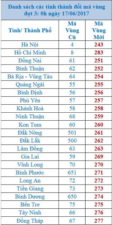 danh sach ma vung dien thoai moi cac tinh thanhma vung cac tinh thanh chuyen doi giai doan 3.