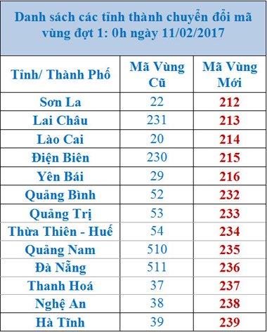 danh sach ma vung dien thoai moi cac tinh thanhma vung cac tinh thanh chuyen doi giai doan 1.