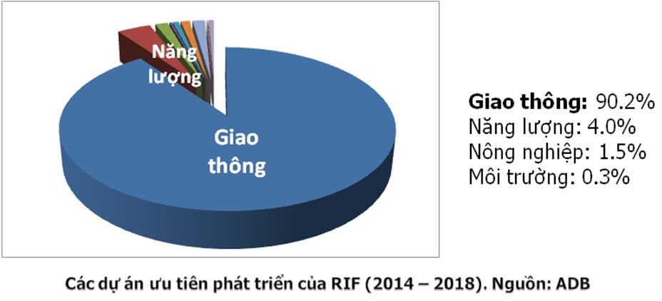 Trung Quốc và mạng lưới giao thông hạ tầng tại tiểu vùng sông Mekong