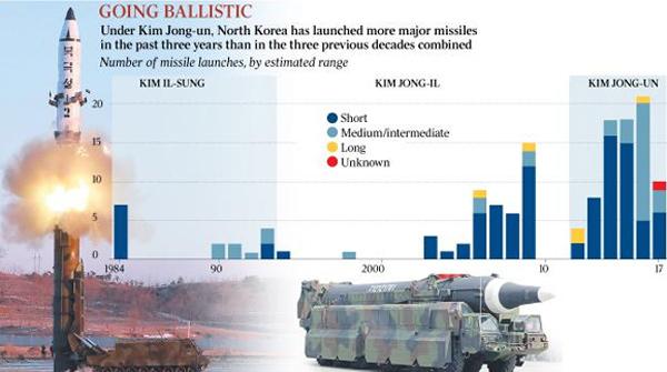 Giải mã tham vọng hạt nhân của Kim Jong Un