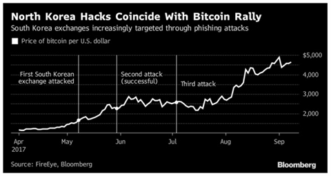 Bitcoin cong cu moi cua Trieu Tien sau cam van?